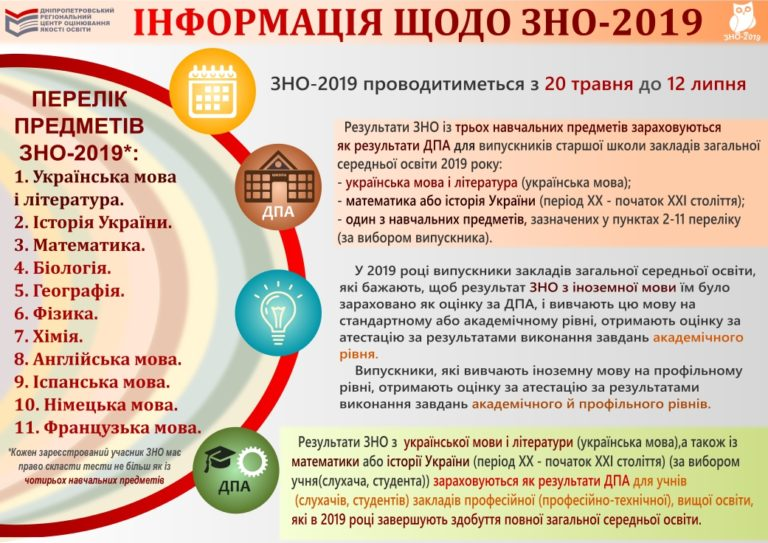Read more about the article Інформація щодо ЗНО-2019